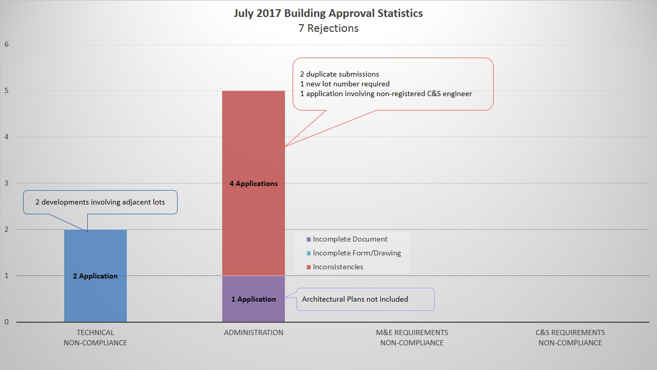 July 2017 Building Approval Statistics.JPG
