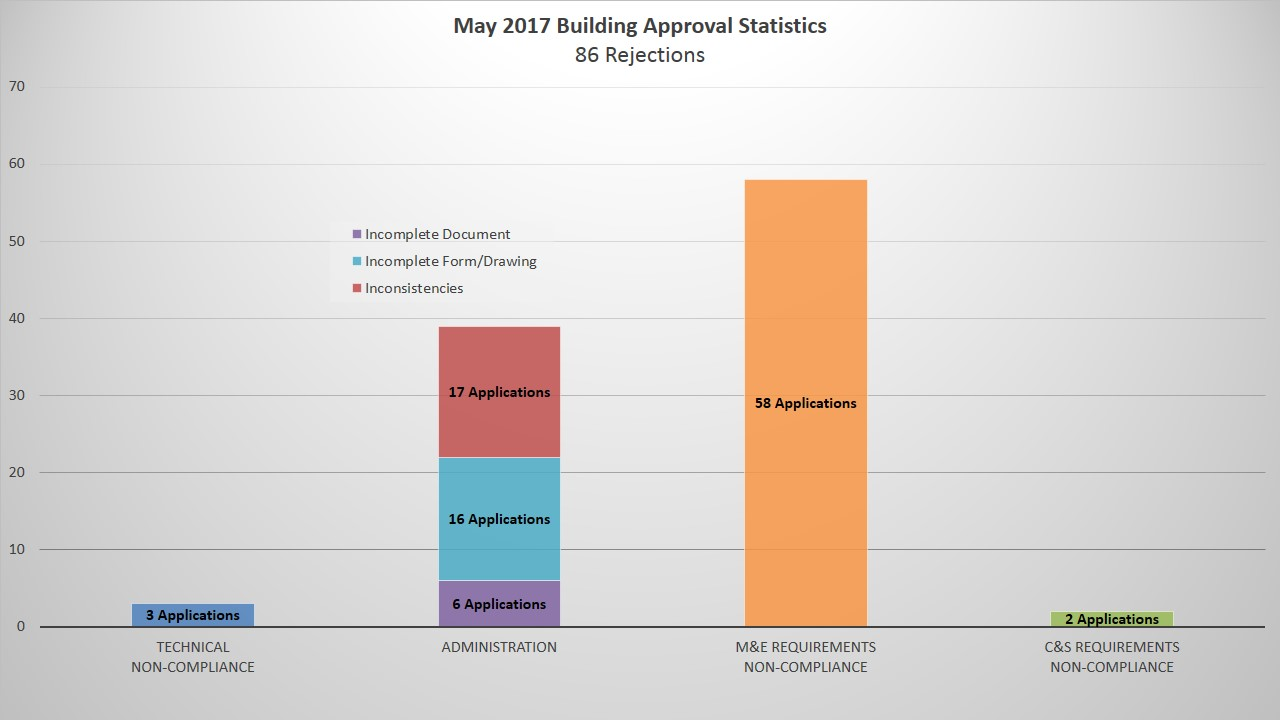 May 2017 Building Approval Statistics.JPG