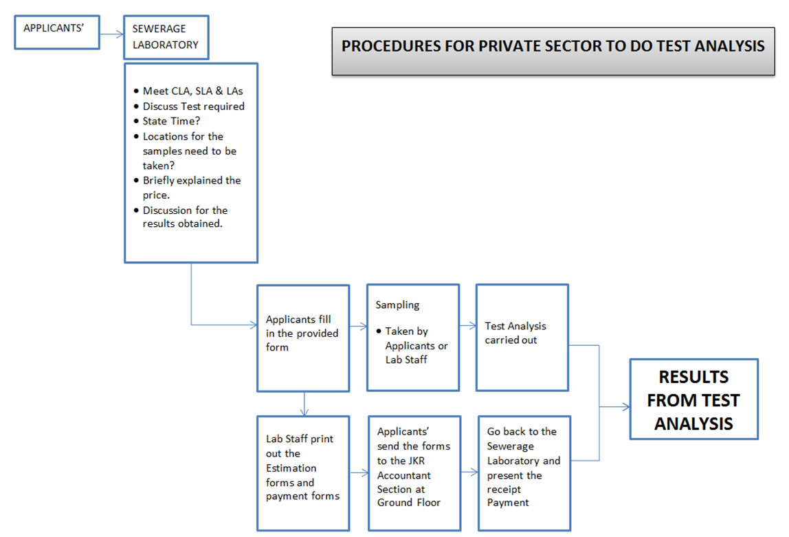 procedure for private sector