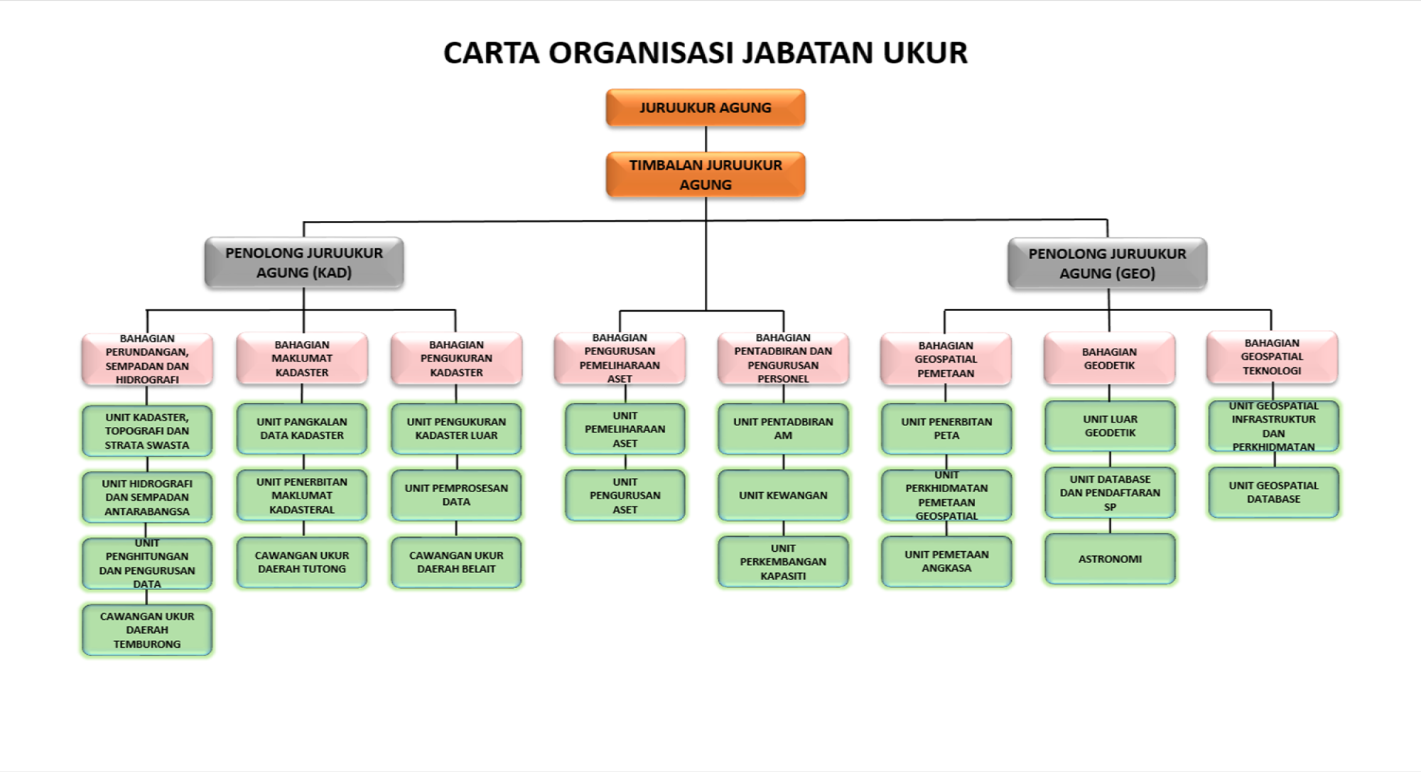 CARTA ORGANISASI UKUR_UPDATED25052019.png
